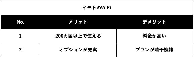 イモトのWiFiのメリットデメリット