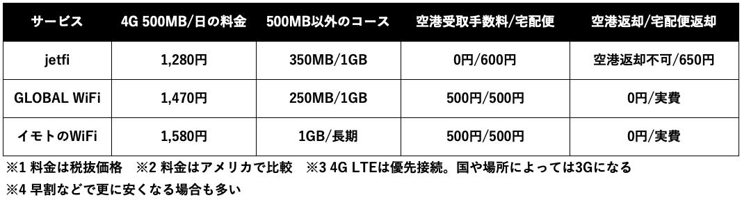 4G LTE & 500MB:日での料金比較、受取返却料金比較