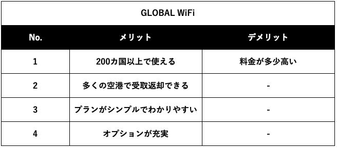 GLOBAL WiFiのメリットデメリット